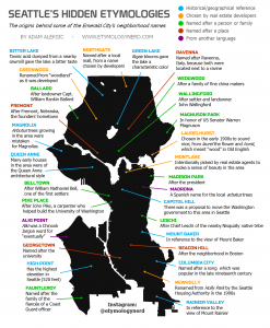 Seattle Etymology infographic